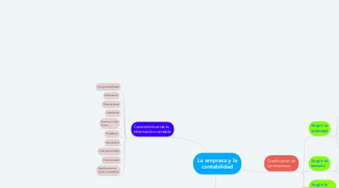 Mind Map: La empresa y la contabilidad