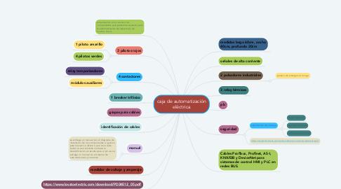 Mind Map: caja de automatización eléctrica