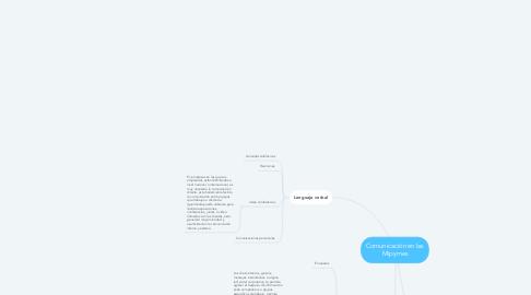 Mind Map: Comunicación en las Mipymes