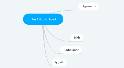 Mind Map: The Elbow Joint