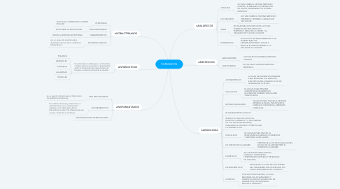 Mind Map: FARMACOS