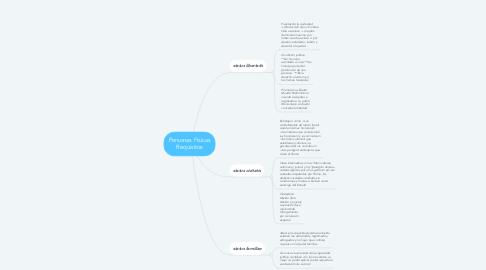 Mind Map: Personas Físicas Requisitos