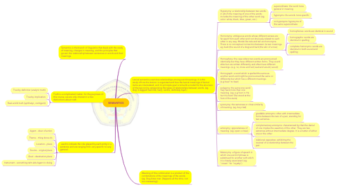Mind Map: SEMANTICS