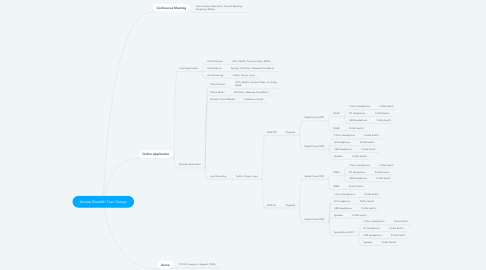 Mind Map: Access Breadth Test Design