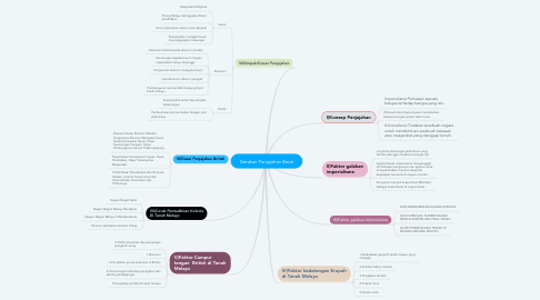 Mind Map: Gerakan Penjajahan Barat