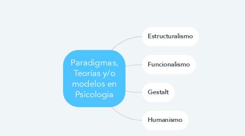 Mind Map: Paradigmas, Teorías y/o modelos en Psicología