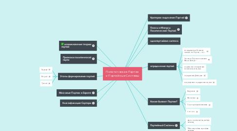 Mind Map: Политические Партии и Партийные Системы
