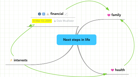 Mind Map: Next steps in life