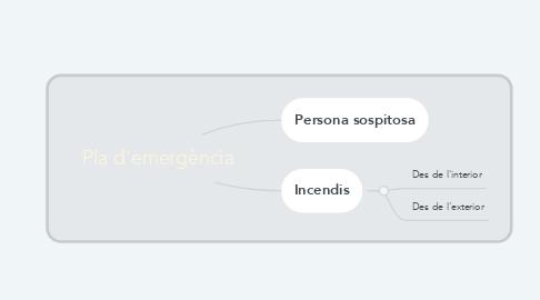 Mind Map: Pla d'emergència