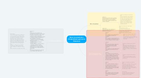 Mind Map: Risico-inventarisatie: Afvalprobleem gemeente Waterland
