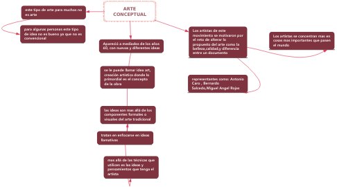 Mind Map: ARTE CONCEPTUAL