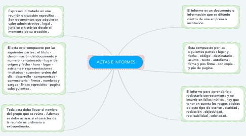 Mind Map: ACTAS E INFORMES
