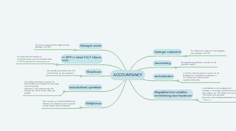 Mind Map: ACCOUNTANCY