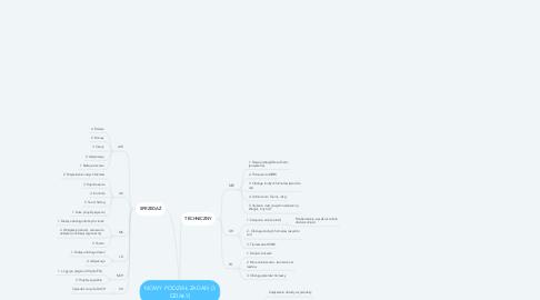 Mind Map: NOWY PODZIAŁ ZADAŃ (3 DZIAŁY)