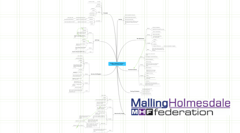 Mind Map: Identity, Language & Feelings in Different Cultures poems