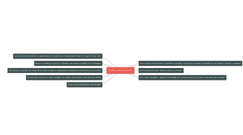 Mind Map: Archivos de documentos