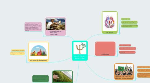 Mind Map: PSICOLOGIA Y RURALIDAD
