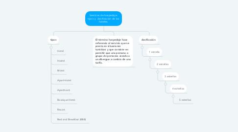 Mind Map: Servicios de hospedaje: tipos y  clasificación de los hoteles.