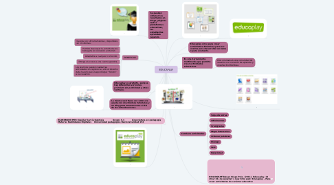 Mind Map: EDUCAPLAY