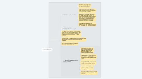 Mind Map: CONCEPÇÕES DE LÍNGUA E LINGUAGEM