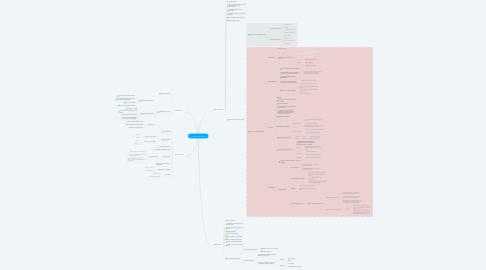 Mind Map: Tecidos fundamentais