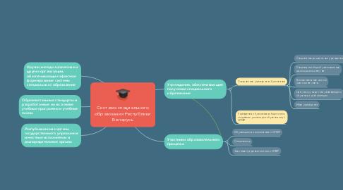 Mind Map: Виды речевых нарушений