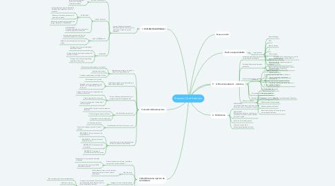 Mind Map: Business Case Esempio