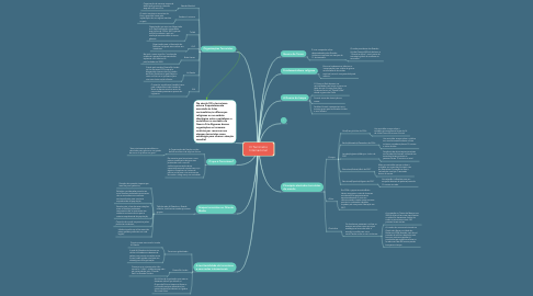 Mind Map: O Terrorismo Internacional