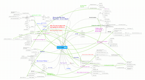 Mind Map: art of digital
