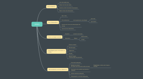 Mind Map: VIESES