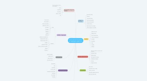 Mind Map: Desenvolvimento prático de habilidades gerenciais
