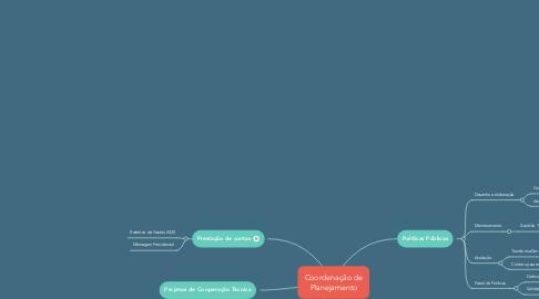 Mind Map: Coordenação de Planejamento