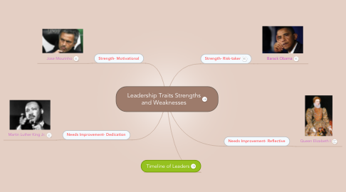 Mind Map: Leadership Traits Strengths and Weaknesses