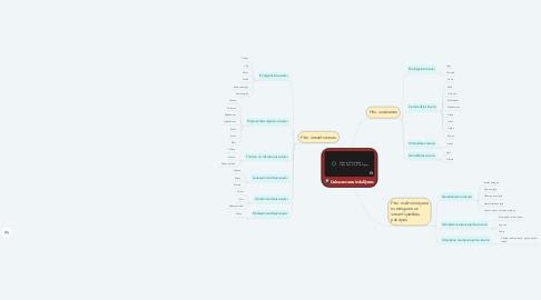 Mind Map: Dabas resursu iedalījums