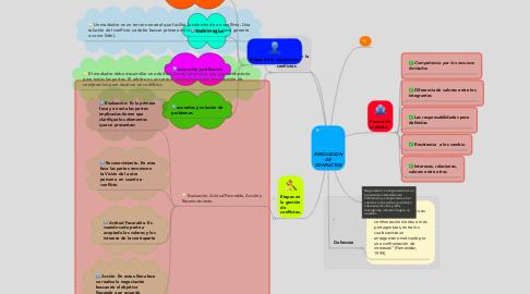 Mind Map: RESOLUCION DE CONFLICTOS