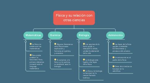 Mind Map: Física y su relación con otras ciencias