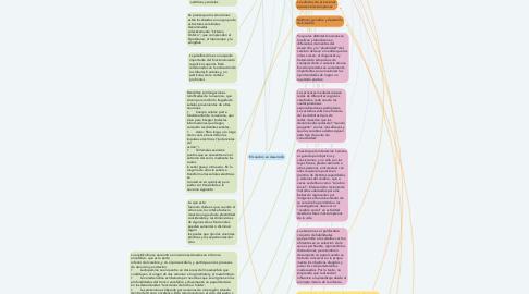Mind Map: El cerebro en desarrollo