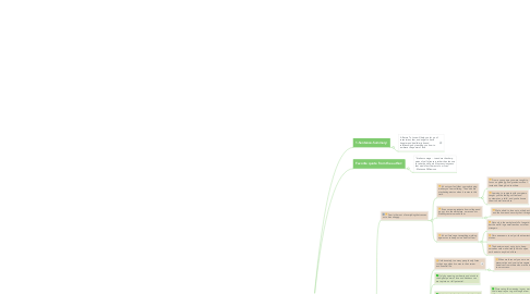 Mind Map: A Return To Love Summary