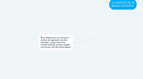 Mind Map: LA AMISTAD DE MI AMIGA CONMIGO.