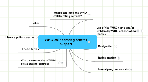 Mind Map: WHO collaborating centres Support