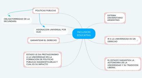 Mind Map: INCLUSION EDUCATIVA