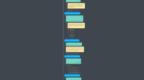 Mind Map: MODELOS INTERATIVOS DE APRENDIZAJE (MIA)