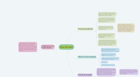 Mind Map: Xbox Microsoft
