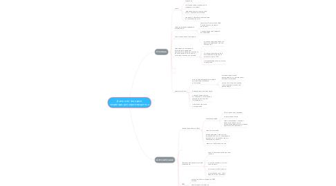 Mind Map: Должностная карта секретаря-делопроизводителя