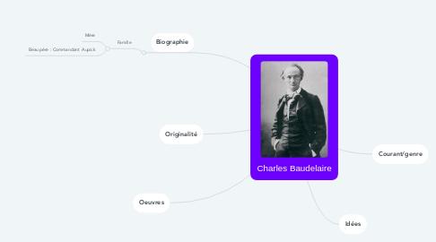 Mind Map: Charles Baudelaire