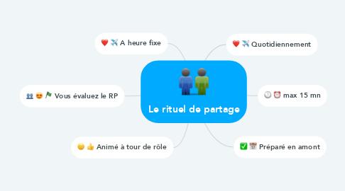 Mind Map: Le rituel de partage
