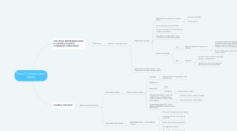 Mind Map: Plano 1º Contato com o Cliente