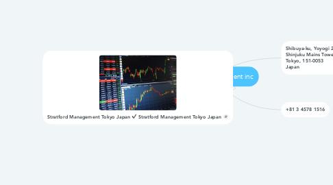 Mind Map: stratford management inc