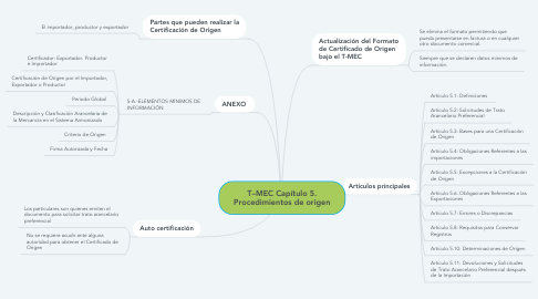 Mind Map: TOMA DE DECISIONES Y  SOLUCIÓN DE PROBLEMAS