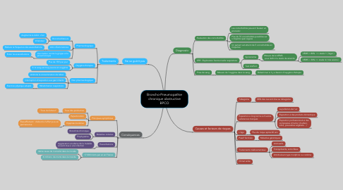 Mind Map: Broncho-Pneumopathie chronique obstructive BPCO